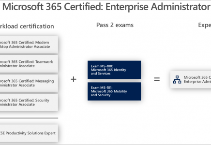 Microsoft MS-101 – Microsoft 365 Mobility and Security