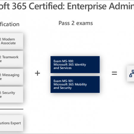MS-101 – Microsoft 365 Mobility and Security