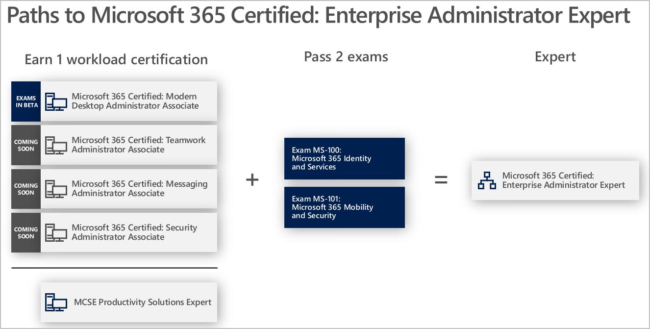 Microsoft MS-100 – Microsoft 365 Identity and Services