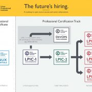 702-100 Linux Professional Institute BSD Specialist