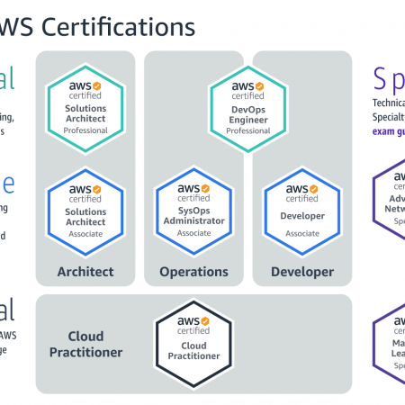On-Demand AWS-CP – AWS Certified Cloud Practitioner