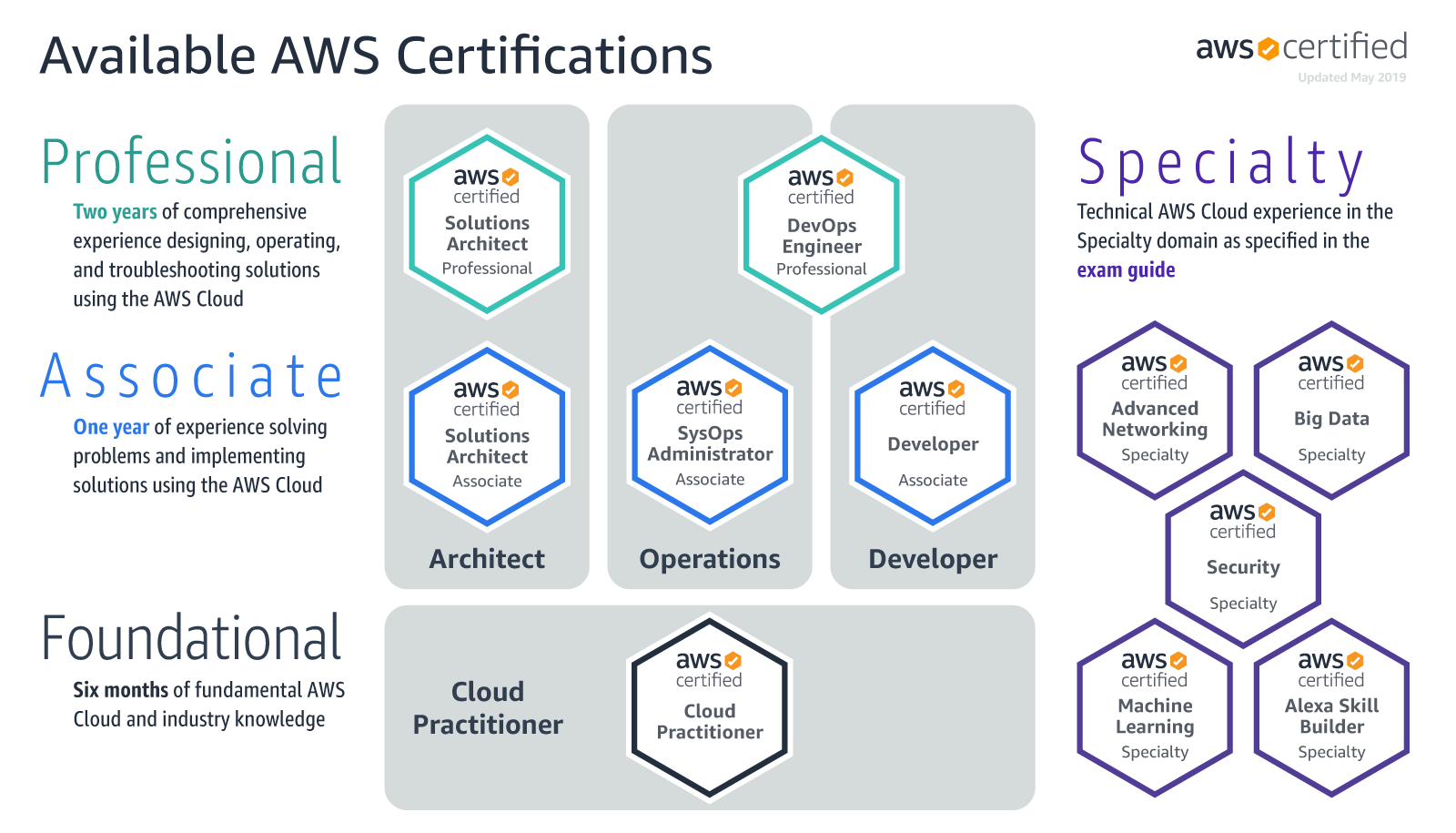 Video Training AWS-CP – AWS Certified Cloud Practitioner
