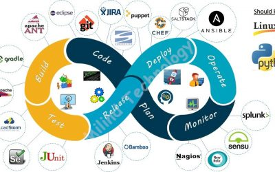 Course: DevOps – Linux and Cloud
