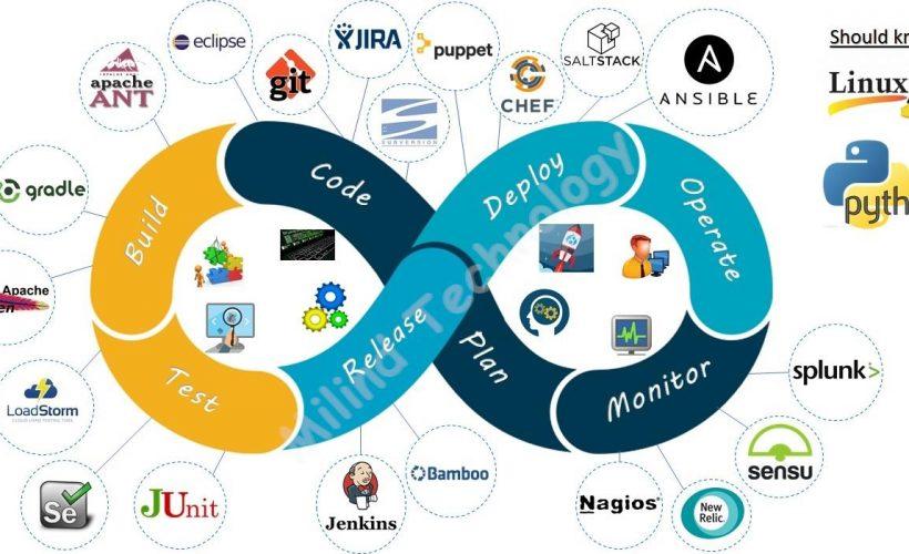 Course: DevOps – Linux and Cloud