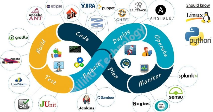 DevOps – Linux and Cloud